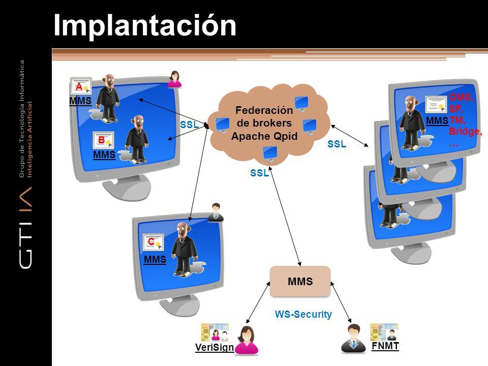 MMS Implantación VeriSign FNMT WS-Security Federación de brokers Apache Qpid SSL MMS A B C OMS, SF, TM, Bridge, … SSL