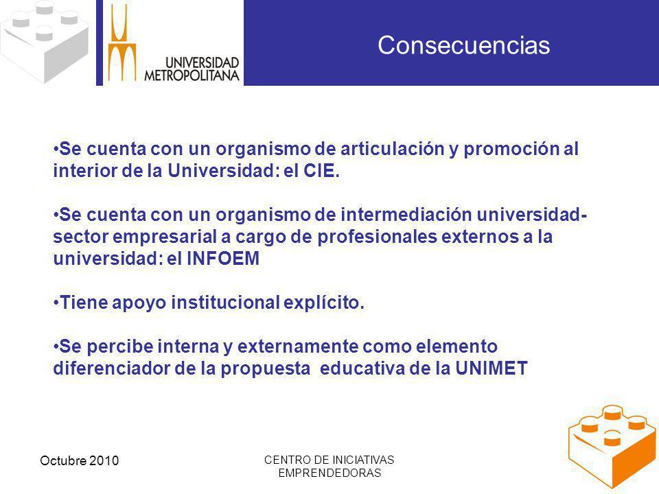 Octubre 2010 CENTRO DE INICIATIVAS EMPRENDEDORAS Consecuencias Se cuenta con un organismo de articulación y promoción al interior de la Universidad: el CIE.