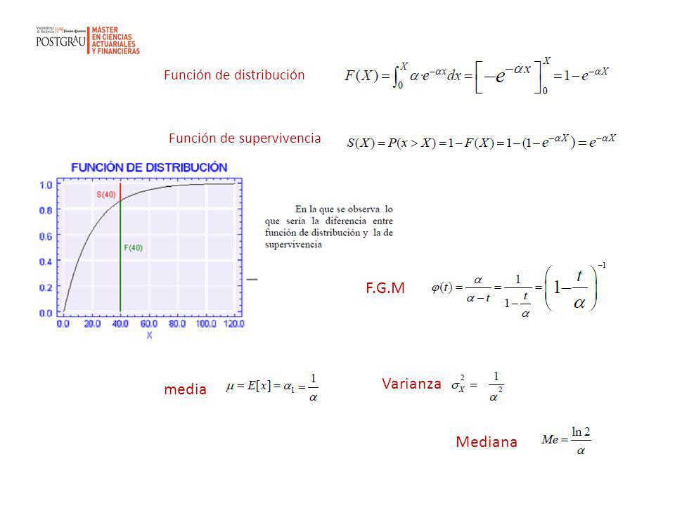 Función de distribución Función de supervivencia F.G.M media Varianza Mediana