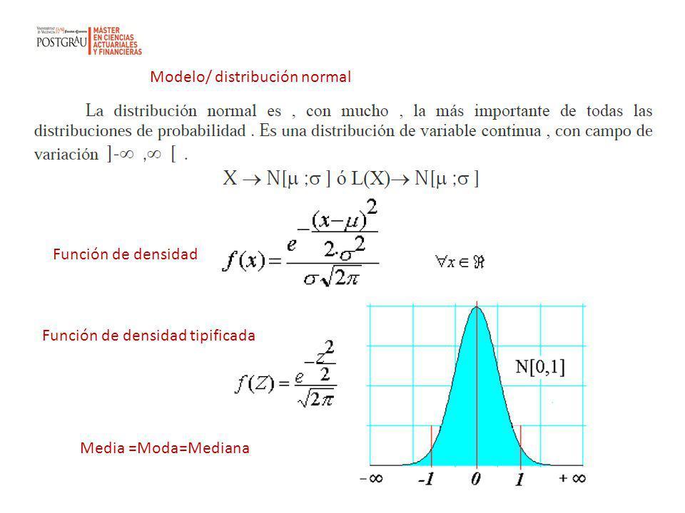 Modelo/ distribución normal Función de densidad Función de densidad tipificada Media =Moda=Mediana