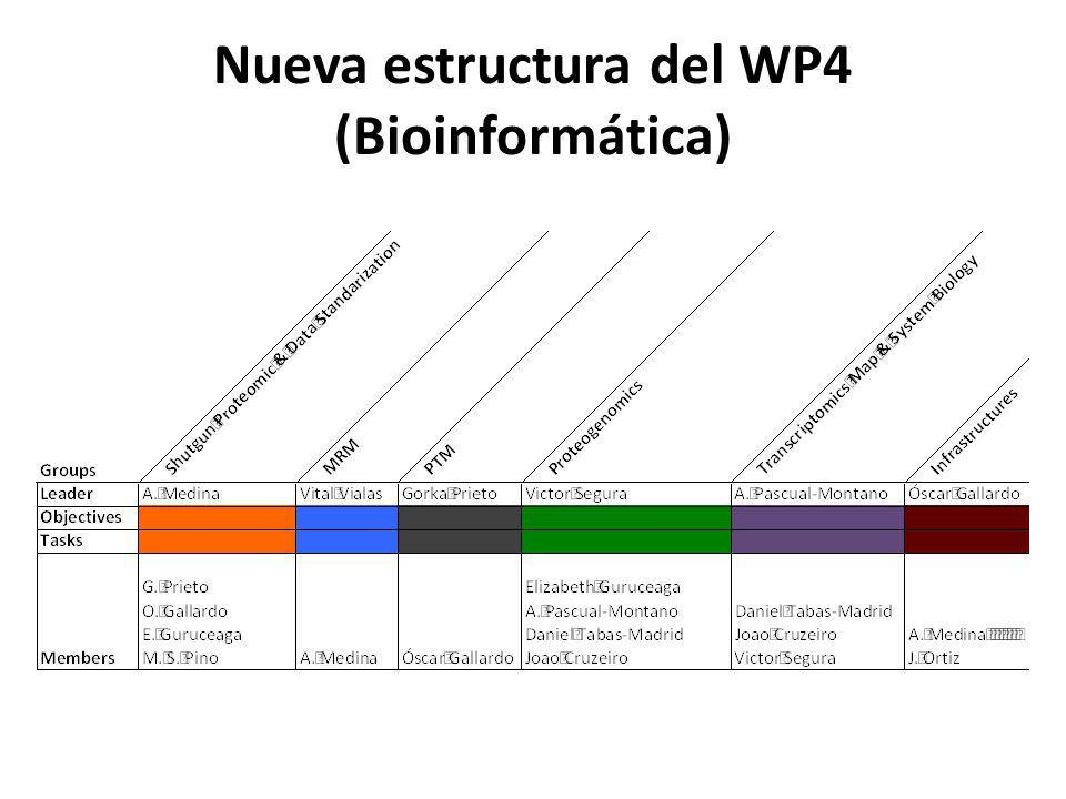 Nueva estructura del WP4 (Bioinformática)