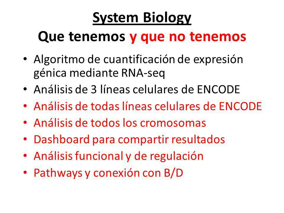 System Biology Que tenemos y que no tenemos Algoritmo de cuantificación de expresión génica mediante RNA-seq Análisis de 3 líneas celulares de ENCODE