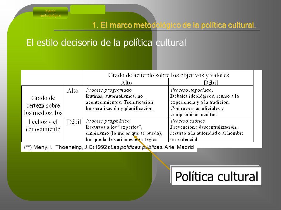 Industrias culturales Prácticas culturales Sectores creativos Recursos culturales Consumo de Cultura Ocio Ubicación de la política cultural en el sector cultural Políticas Culturales Marco metodoógico 1.
