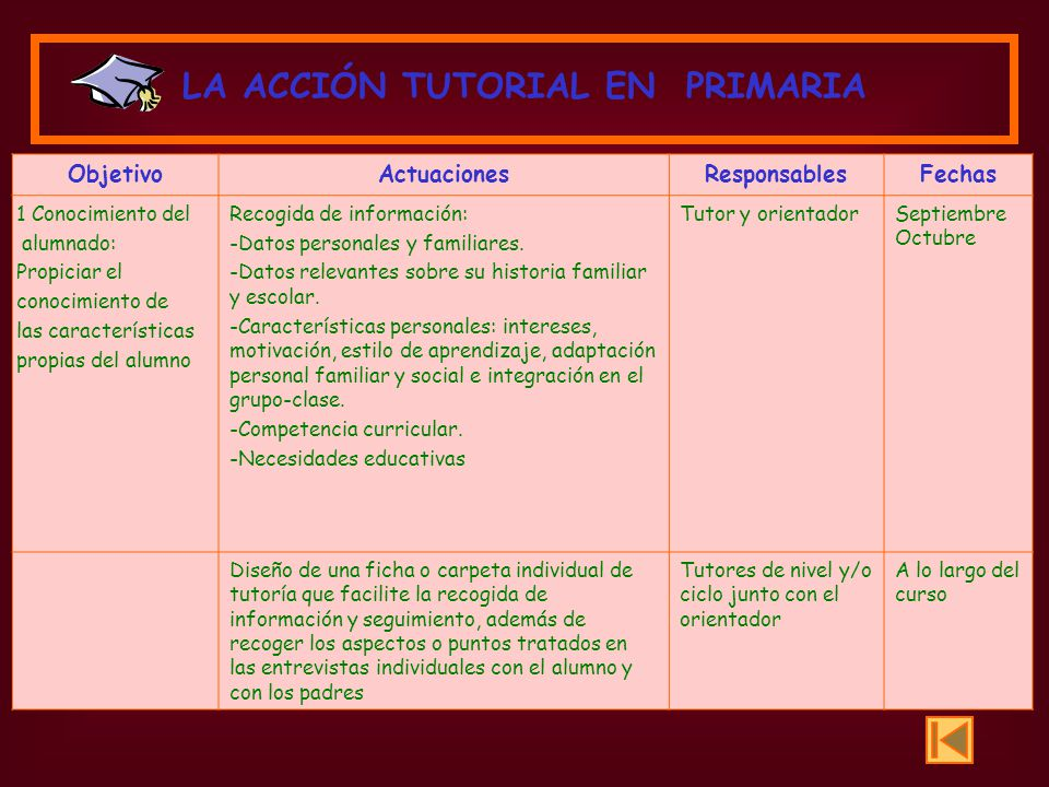 ObjetivoActuacionesResponsablesFechas 1 Conocimiento del alumnado: Propiciar el conocimiento de las características propias del alumno Recogida de inf