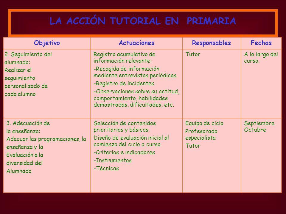 ObjetivoActuacionesResponsablesFechas 2. Seguimiento del alumnado: Realizar el seguimiento personalizado de cada alumno Registro acumulativo de inform