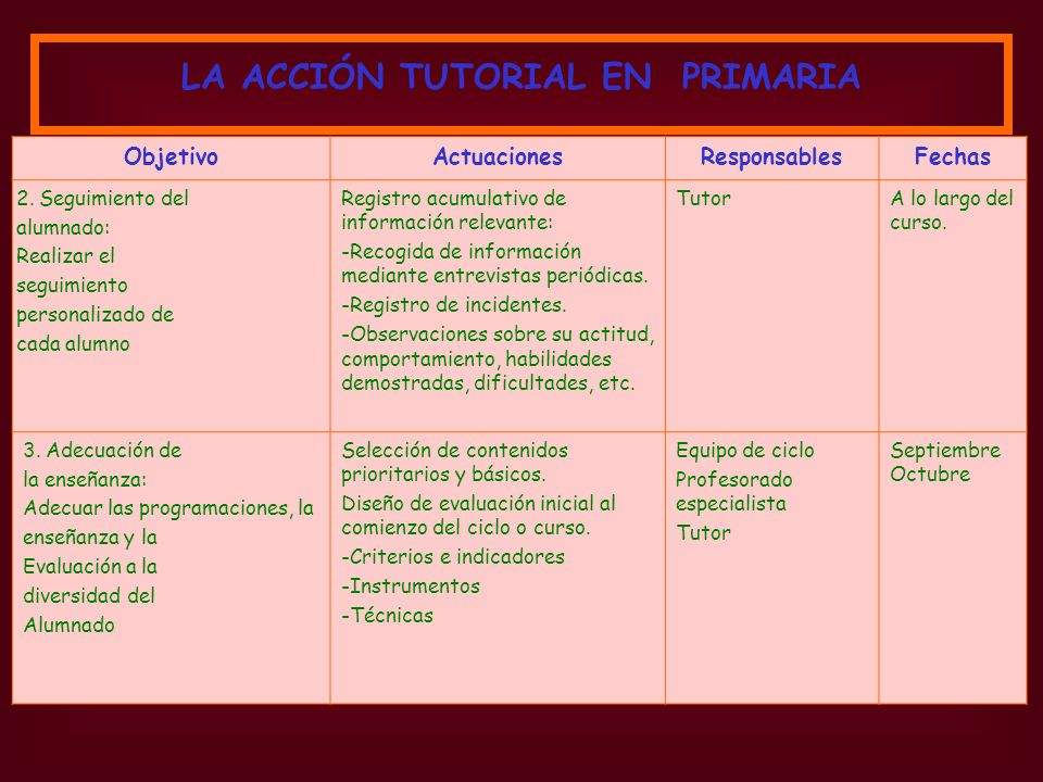 ObjetivoActuacionesResponsablesFechas 4.