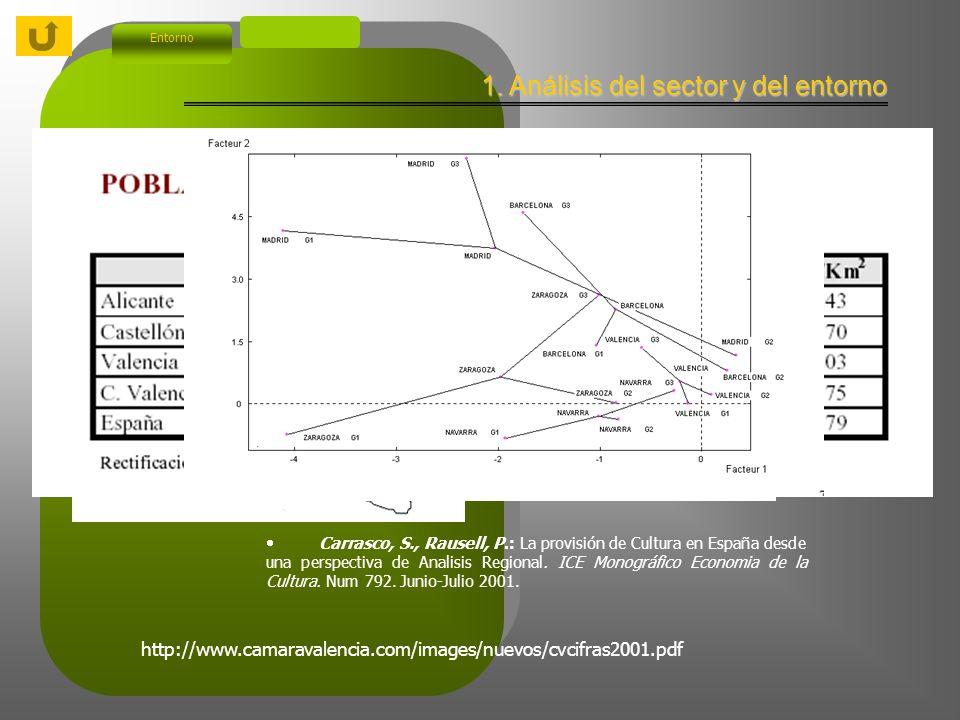 Índice 1. Análisis del sector y del entorno 2. Antecedentes del proyecto Características actuales El origen del proyecto Estructura y naturaleza del p
