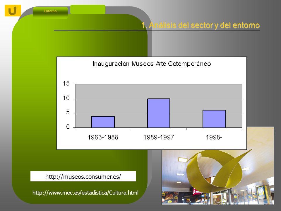 1. Análisis del sector y del entorno Entorno http://www.mec.es/estadistica/Cultura.html