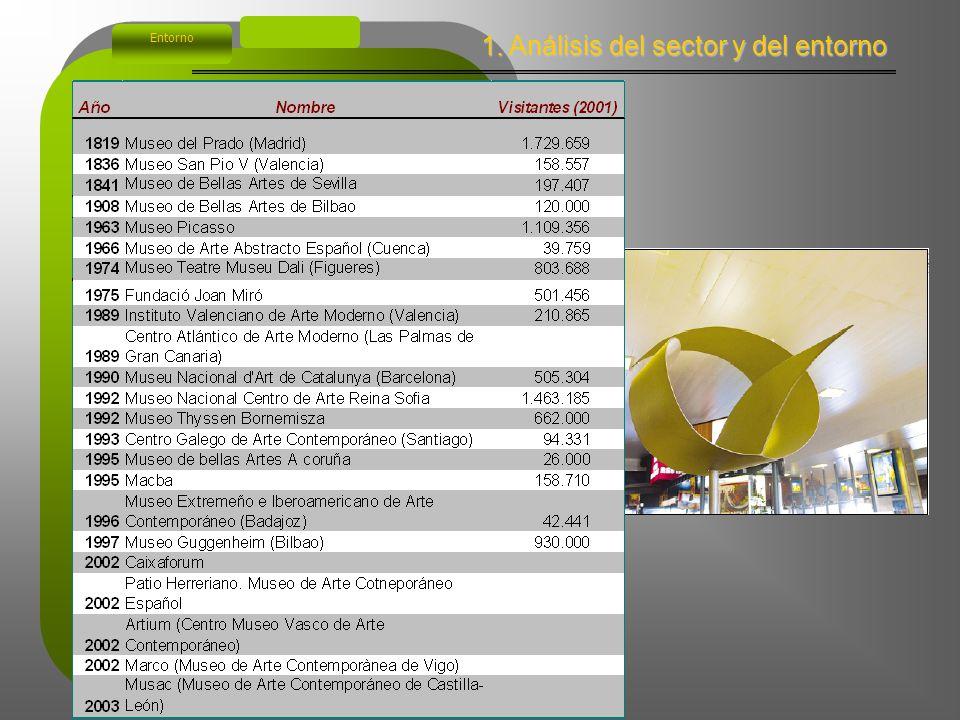 1. Análisis del sector y del entorno Entorno http://www.mec.es/estadistica/Cultura.html http://museos.consumer.es/