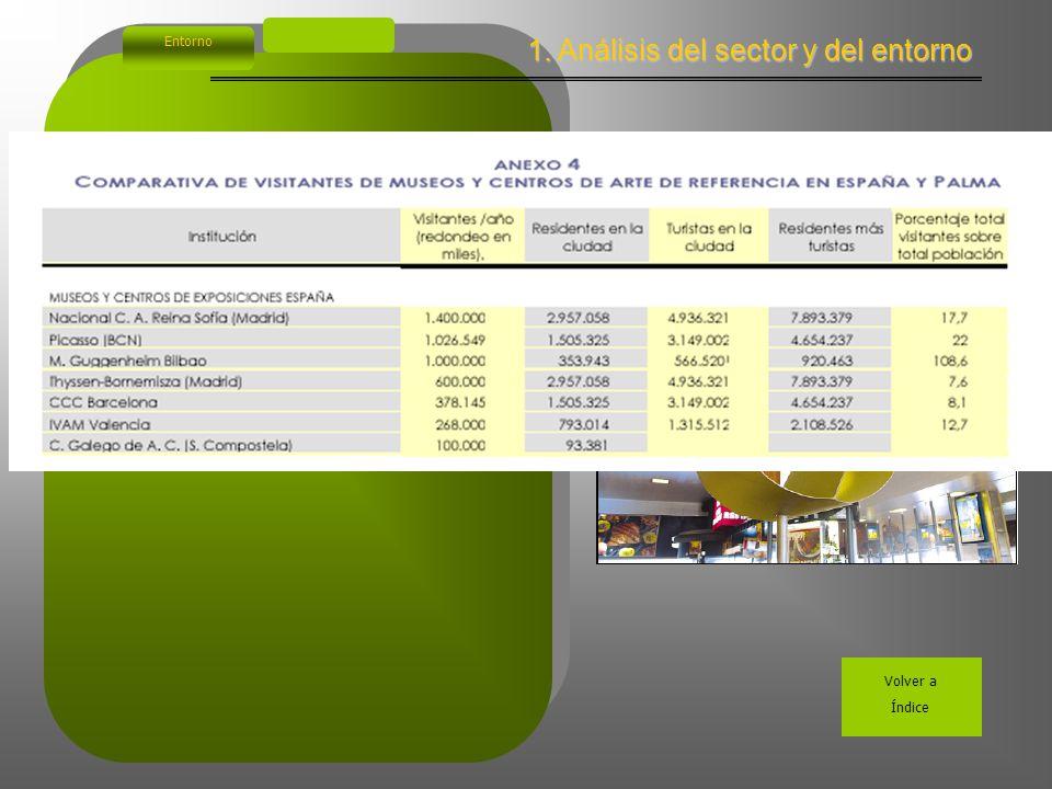 1. Análisis del sector y del entorno Entorno Volver a Índice