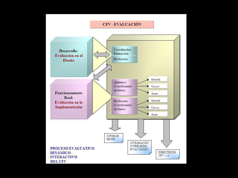 CFV - EVALUACIÓN Desarrollo: Evaluación en el Diseño Funcionamiento Real: Evaluación en la Implementación Coordinador Formación Alumnos (Cuestionario en línea) Profesores (Cuestionario en línea) Profesores General Áreas Cursos General Áreas Cursos INFORME RENFE INTEGRACIÓN INTERMEDIA EVALUACIÓN DIRECTRICES CFV v.2 PROCESO EVALUATIVO DINÁMICO- INTERACTIVO DEL CFV