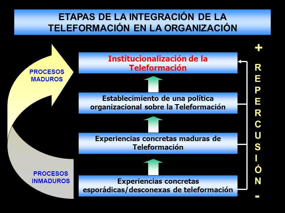 ETAPAS DE LA INTEGRACIÓN DE LA TELEFORMACIÓN EN LA ORGANIZACIÓN PROCESOS MADUROS PROCESOS INMADUROS Institucionalización de la Teleformación Establecimiento de una política organizacional sobre la Teleformación Experiencias concretas maduras de Teleformación Experiencias concretas esporádicas/desconexas de teleformación +REPERCUSIÓN-+REPERCUSIÓN-