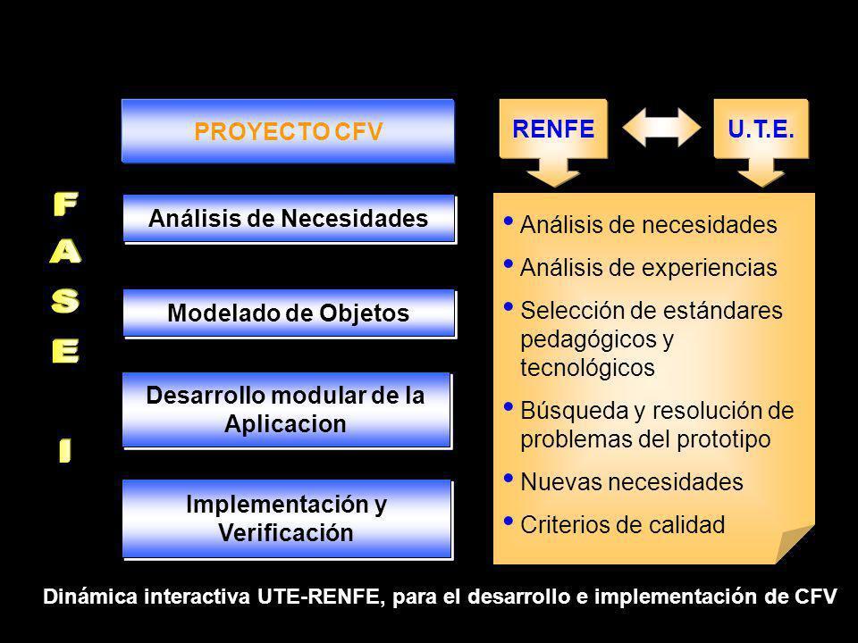 PROYECTO CFV Análisis de Necesidades Modelado de Objetos Desarrollo modular de la Aplicacion RENFEU.T.E.