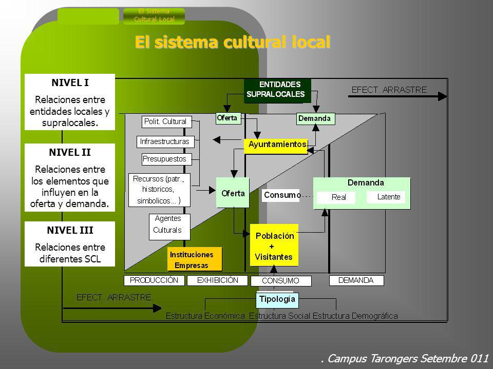 2. Modelos de intervención en los sectores culturales Gestión Cultural 2.1. Las dimensiones de la intervención de la gestión cultural Dimensió artísti