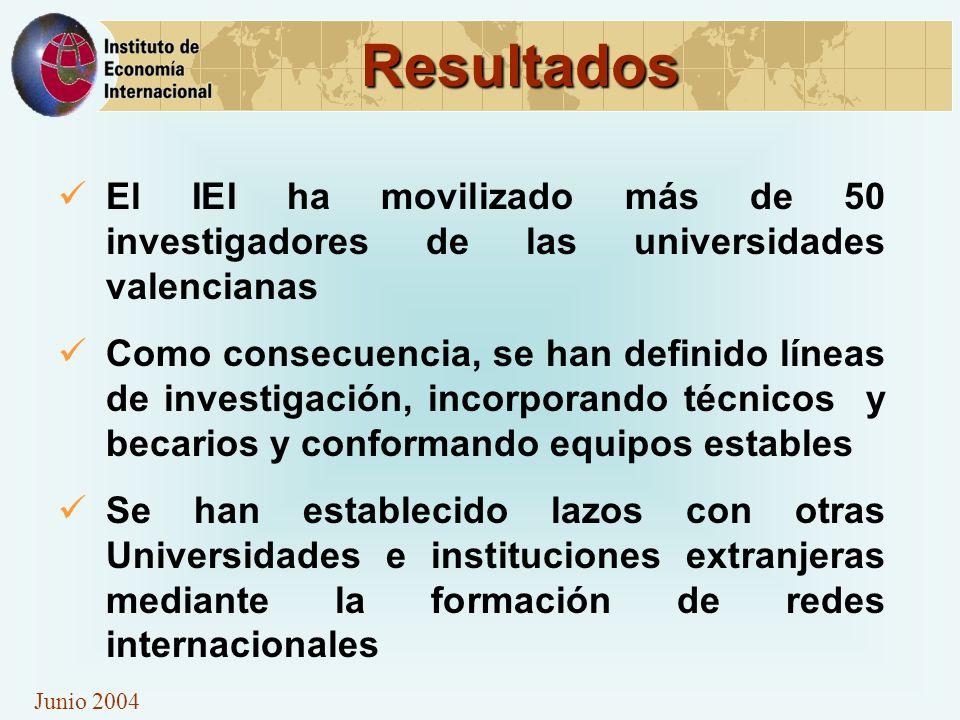 Junio 2004 Resultados El IEI ha movilizado más de 50 investigadores de las universidades valencianas Como consecuencia, se han definido líneas de investigación, incorporando técnicos y becarios y conformando equipos estables Se han establecido lazos con otras Universidades e instituciones extranjeras mediante la formación de redes internacionales