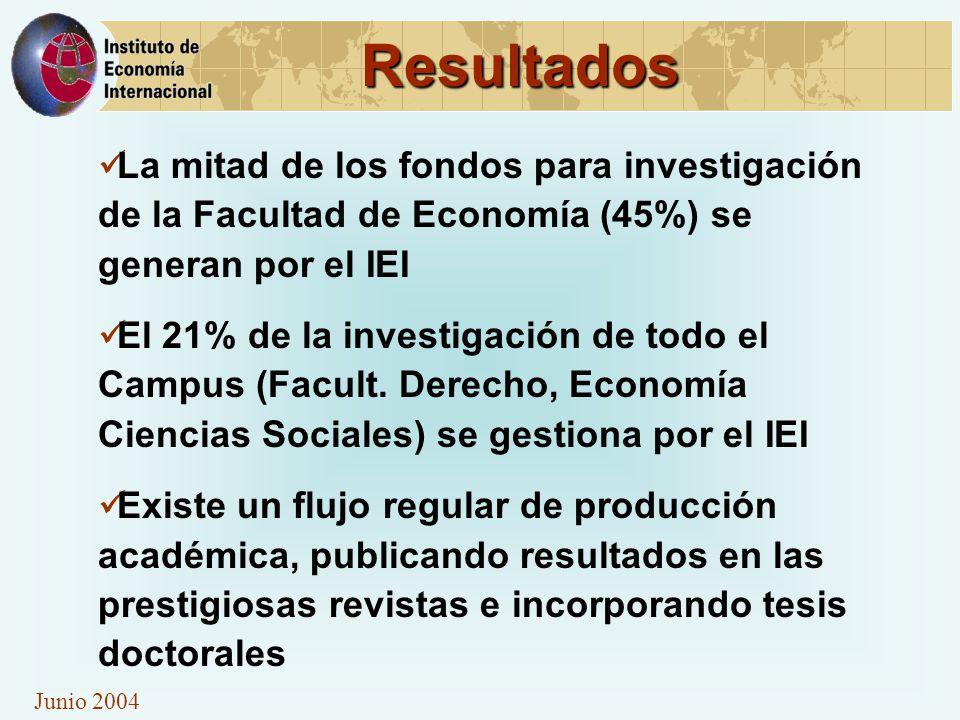 Junio 2004 Resultados La mitad de los fondos para investigación de la Facultad de Economía (45%) se generan por el IEI El 21% de la investigación de todo el Campus (Facult.