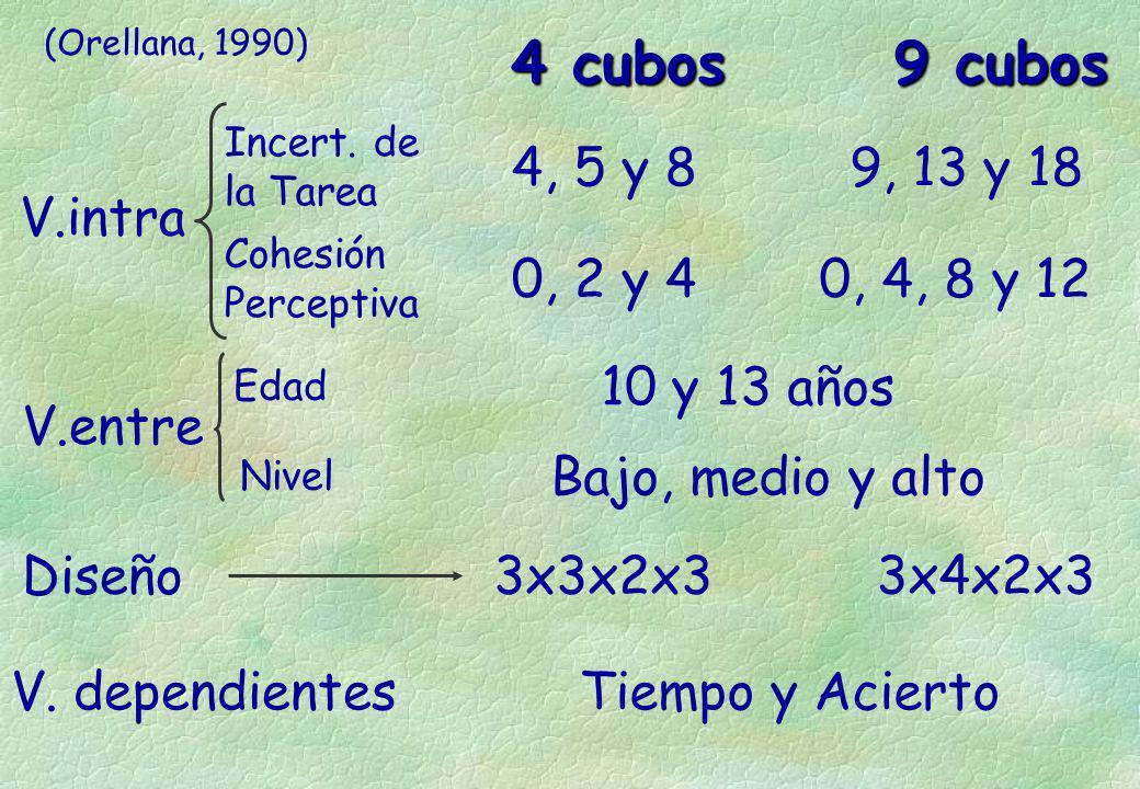 4 cubos 9 cubos V.entre Diseño V. dependientes V.intra Incert. de la Tarea Cohesión Perceptiva Edad Nivel 4, 5 y 8 0, 2 y 4 9, 13 y 18 0, 4, 8 y 12 3x