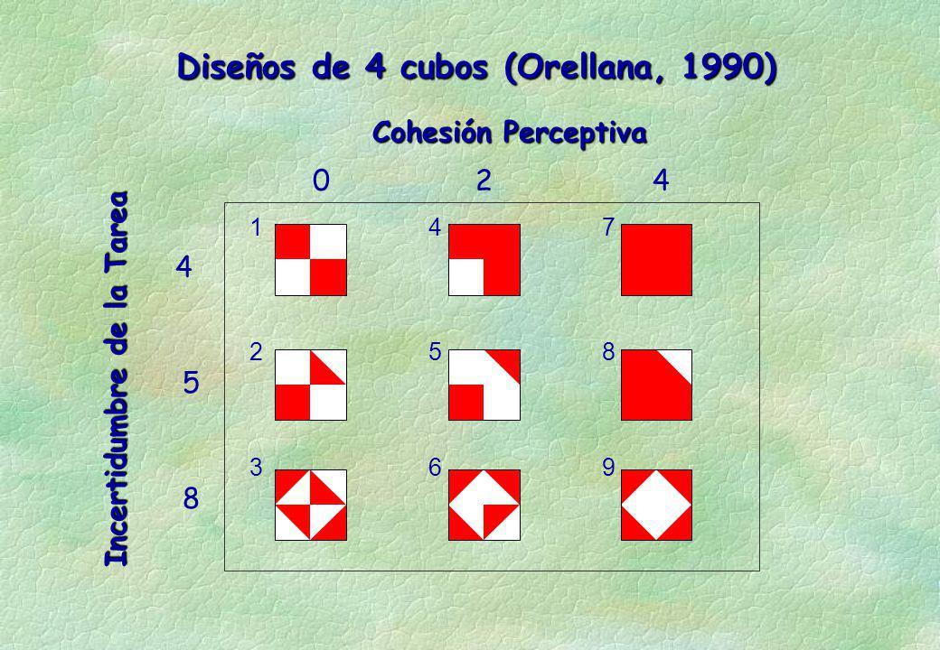 Diseños de 4 cubos (Orellana, 1990) Cohesión Perceptiva Incertidumbre de la Tarea 024 4 5 8 1 2 3 4 5 6 7 8 9