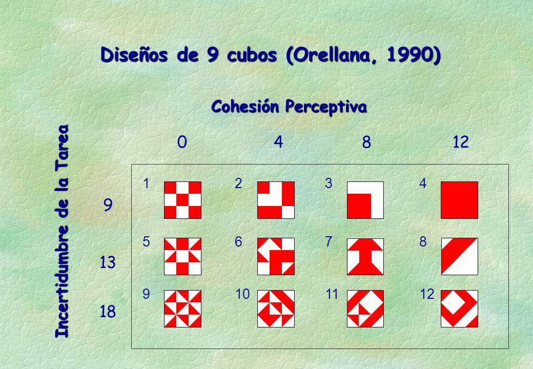 Diseños de 9 cubos (Orellana, 1990) Cohesión Perceptiva Incertidumbre de la Tarea 04812 9 13 18 1 5 9 2 6 10 3 7 11 4 8 12