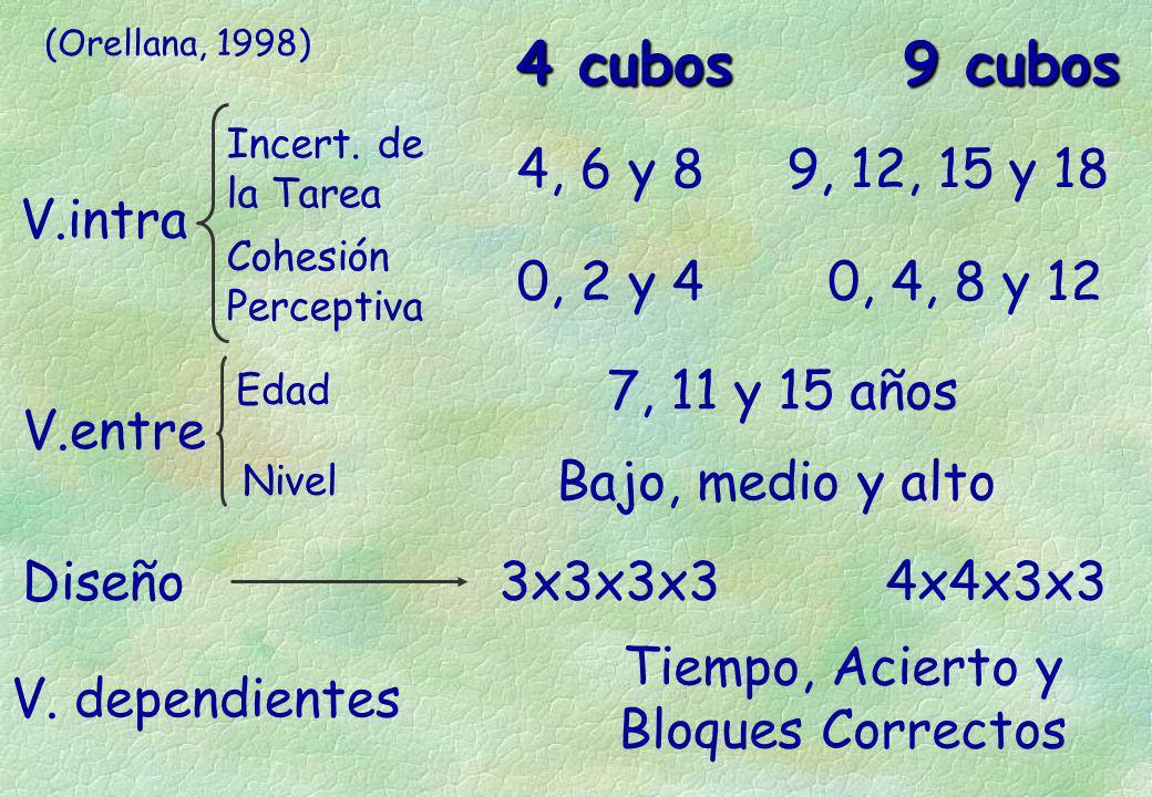 4 cubos 9 cubos V.entre Diseño V. dependientes V.intra Incert. de la Tarea Cohesión Perceptiva Edad Nivel 4, 6 y 8 0, 2 y 4 9, 12, 15 y 18 0, 4, 8 y 1