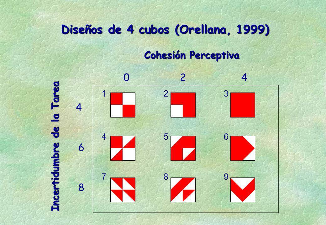 Diseños de 4 cubos (Orellana, 1999) Cohesión Perceptiva Incertidumbre de la Tarea 024 4 6 8 1 4 7 2 5 8 3 6 9