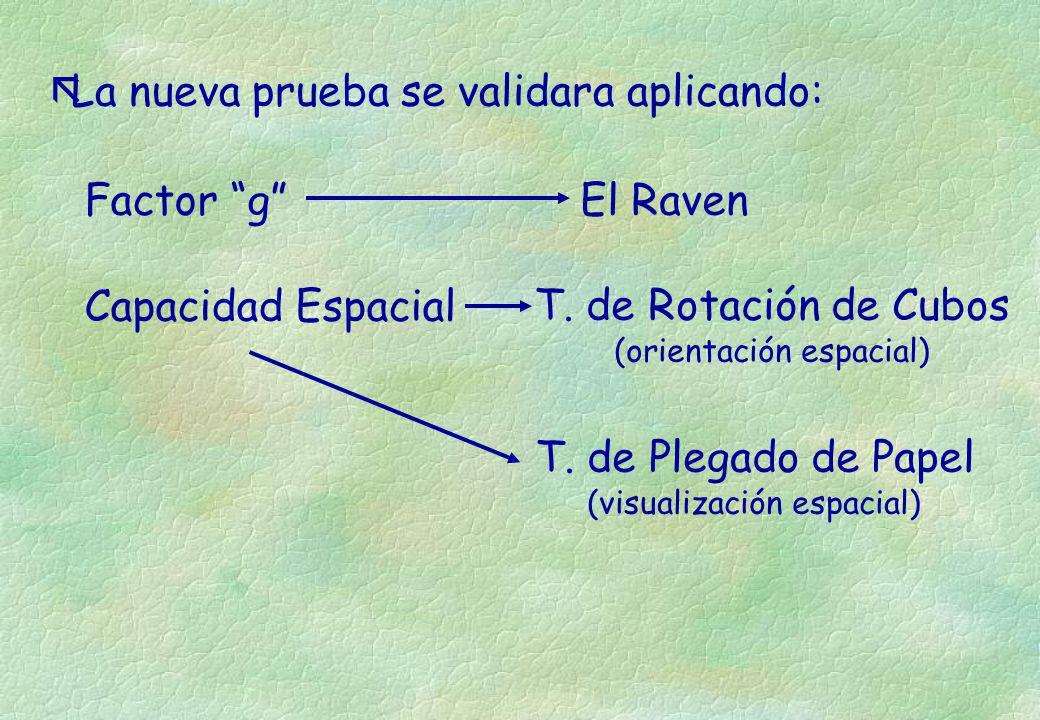 ãLa nueva prueba se validara aplicando: Factor gEl Raven Capacidad EspacialT. de Rotación de Cubos (orientación espacial) T. de Plegado de Papel (visu