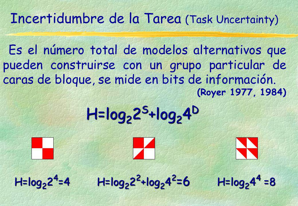 Incertidumbre de la Tarea (Task Uncertainty) Es el número total de modelos alternativos que pueden construirse con un grupo particular de caras de blo