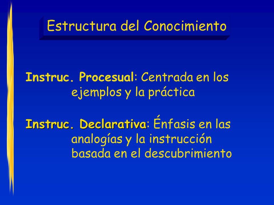 Estructura del Conocimiento Instruc.Procesual: Centrada en los ejemplos y la práctica Instruc.