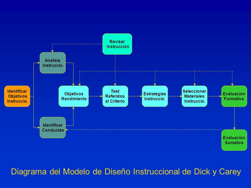 Diagrama del Modelo de Diseño Instruccional de Dick y Carey Objetivos Rendimiento Identificar Objetivos Instruccio.