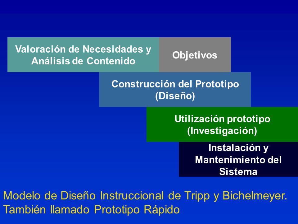 Modelo de Diseño Instruccional de Tripp y Bichelmeyer.