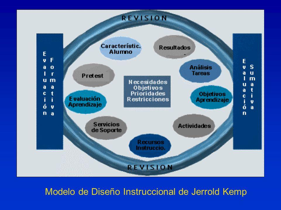 Modelo de Diseño Instruccional de Jerrold Kemp