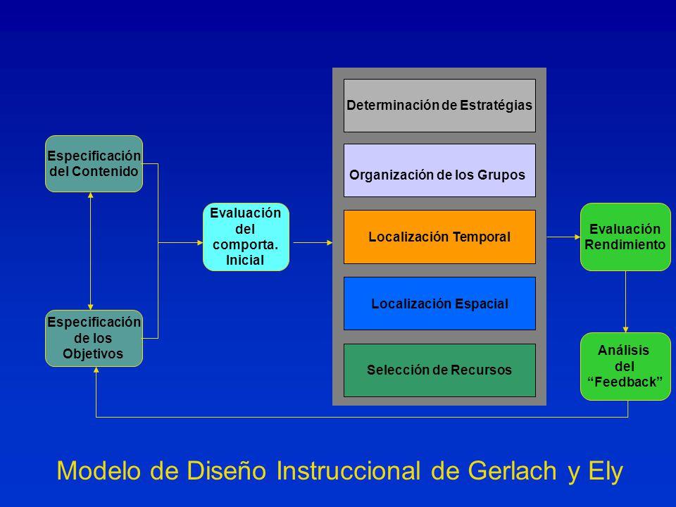 Modelo de Diseño Instruccional de Gerlach y Ely Evaluación del comporta.