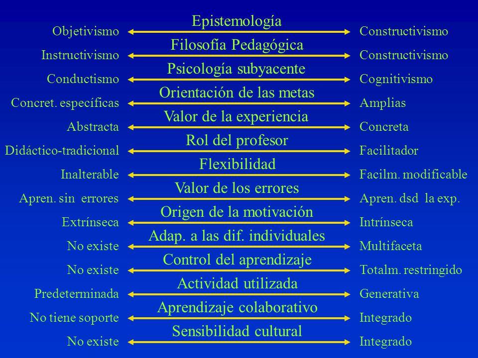 Filosofía Pedagógica Epistemología Psicología subyacente Orientación de las metas Valor de la experiencia Rol del profesor Flexibilidad Origen de la motivación Adap.