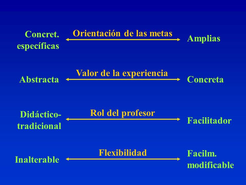 Orientación de las metas Valor de la experiencia Rol del profesor Flexibilidad Concret.