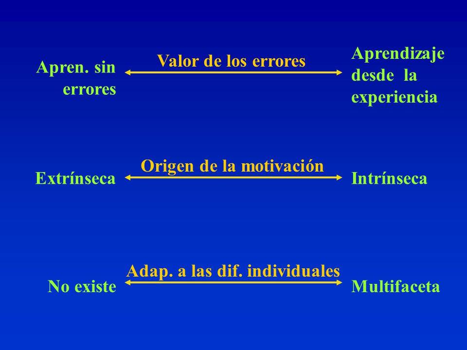 Origen de la motivación Adap.a las dif. individuales Valor de los errores Apren.