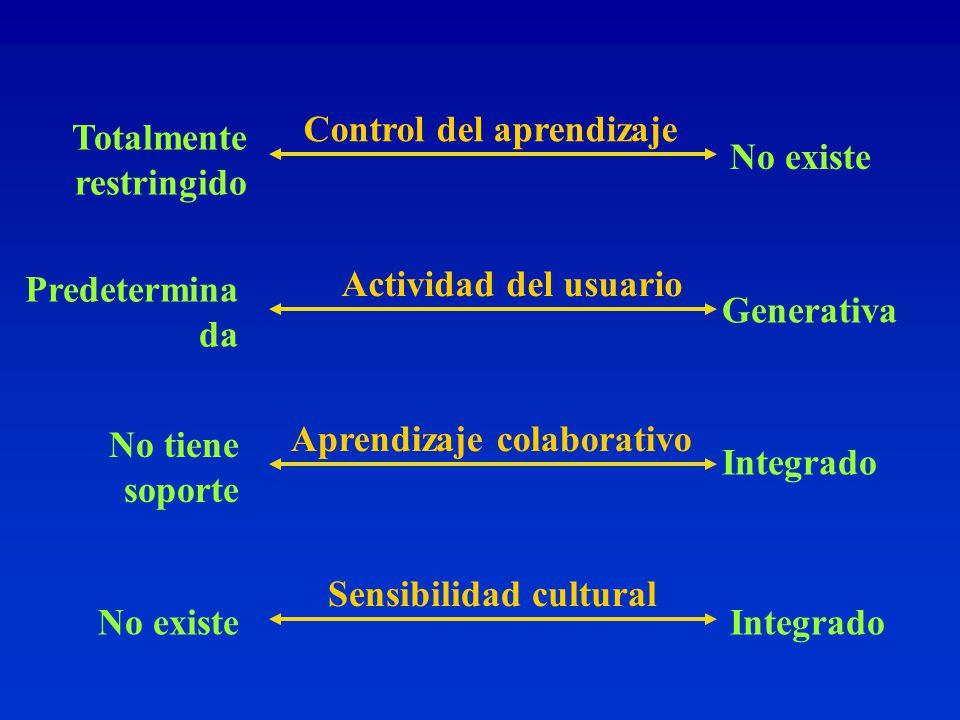 Control del aprendizaje Actividad del usuario Aprendizaje colaborativo Sensibilidad cultural No existe Predetermina da No tiene soporte No existe Totalmente restringido Generativa Integrado