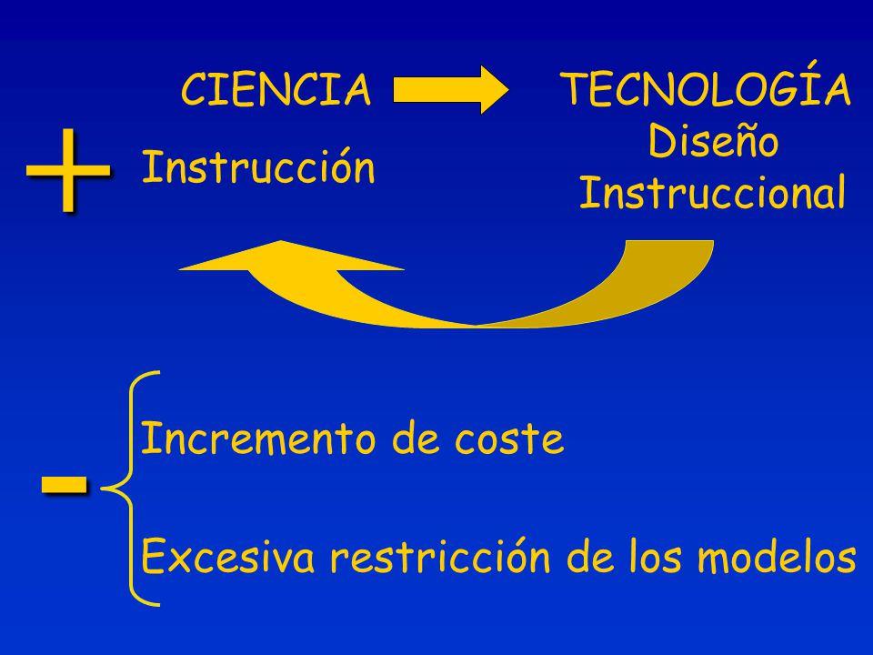 CIENCIATECNOLOGÍA Instrucción Diseño Instruccional + - Incremento de coste Excesiva restricción de los modelos