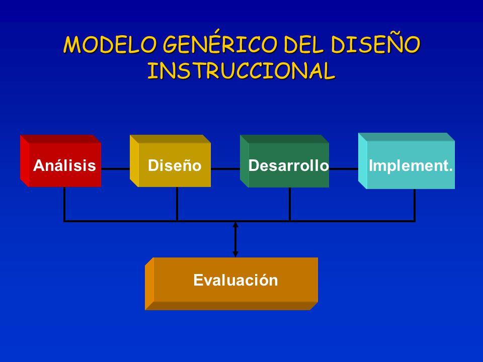 AnálisisDiseñoDesarrollo Implement. Evaluación MODELO GENÉRICO DEL DISEÑO INSTRUCCIONAL