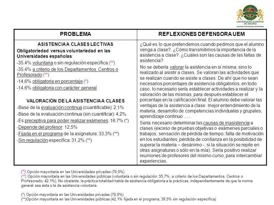 PROBLEMAREFLEXIONES DEFENSORA UEM ASISTENCIA A CLASES LECTIVAS Obligatoriedad versus voluntariedad en las Universidades españolas: -35,4% voluntaria o sin regulación específica (**) -35,4% a criterio de los Departamentos, Centros o Profesorado (**) -14,6% obligatoria en porcentaje (*) -14,6% obligatoria con carácter general VALORACIÓN DE LA ASISTENCIA A CLASES -Base de la evaluación continua (cuantificable): 2,1% -Base de la evaluación continua (sin cuantificar): 4,2% -Es preceptiva para poder realizar exámenes: 16,7% (*) -Depende del profesor: 12,5% -Fijada en el programa de la asignatura: 33,3% (**) -Sin regulación específica: 31,2% (**) ¿Qué es lo que pretendemos cuando pedimos que el alumno venga a clase?.