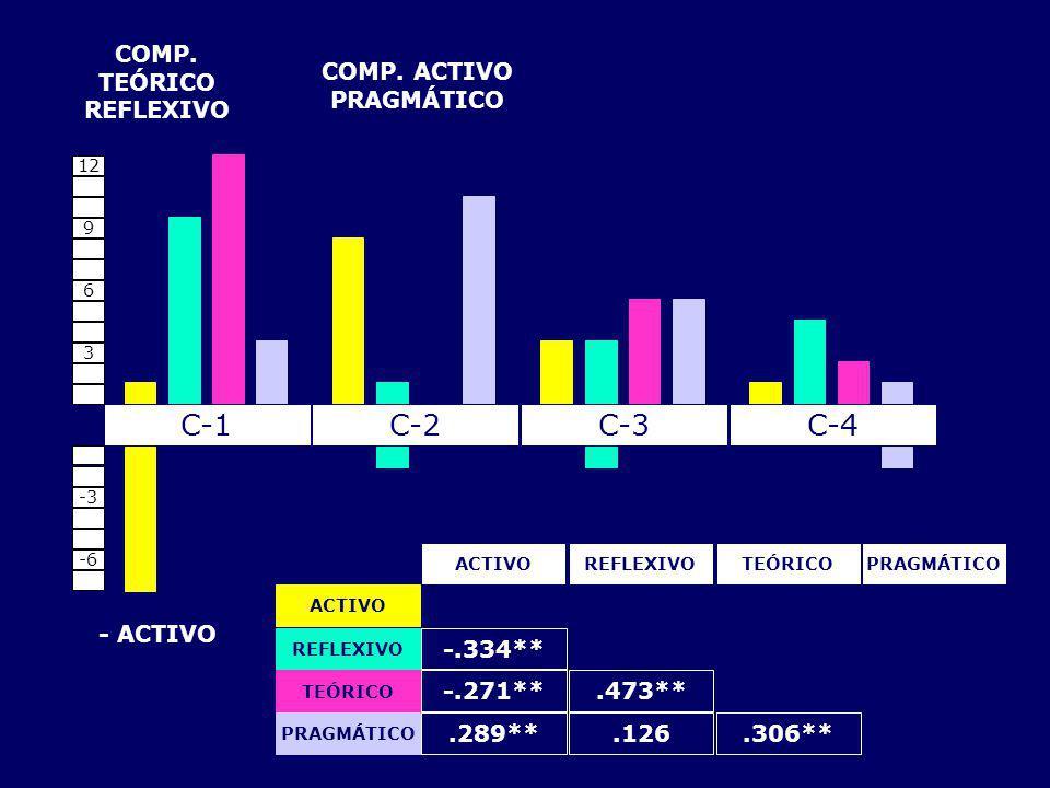 REFLEXIVOTEÓRICOPRAGMÁTICOACTIVO -.334**.473**-.271**.289**.126.306** ACTIVO REFLEXIVO TEÓRICO PRAGMÁTICO COMP. TEÓRICO REFLEXIVO COMP. ACTIVO PRAGMÁT