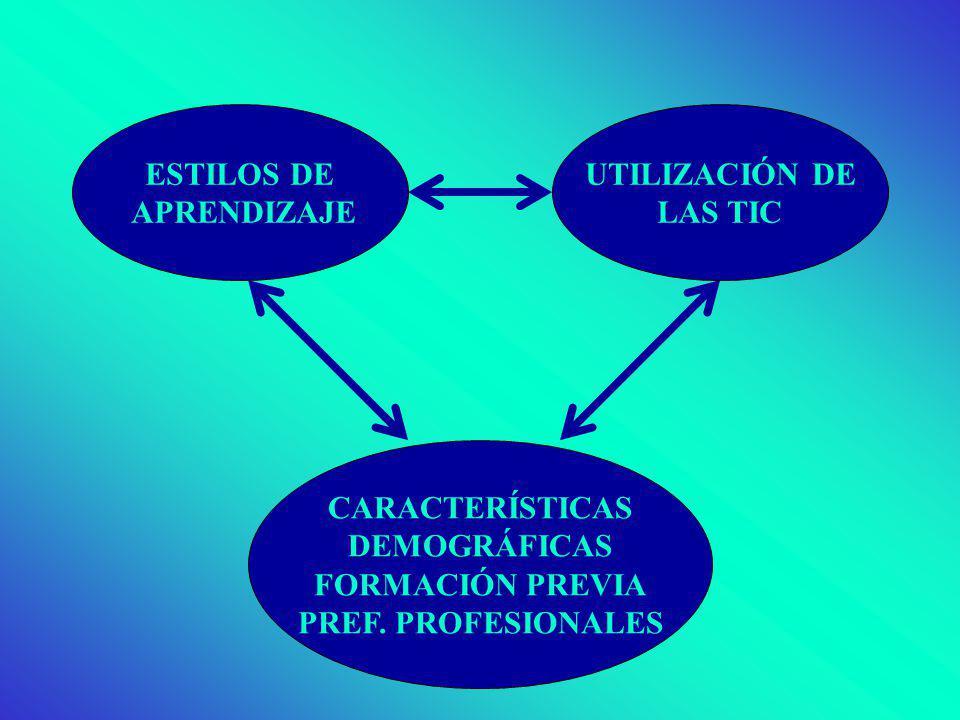 ESTILOS DE APRENDIZAJE UTILIZACIÓN DE LAS TIC CARACTERÍSTICAS DEMOGRÁFICAS FORMACIÓN PREVIA PREF. PROFESIONALES
