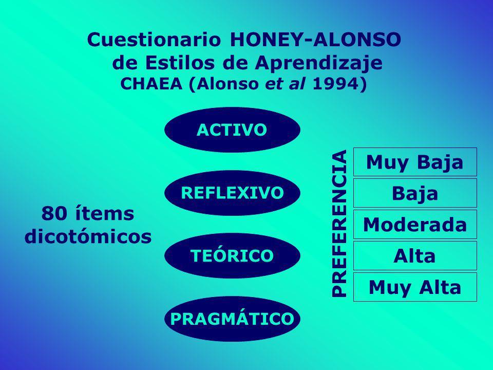 Cuestionario HONEY-ALONSO de Estilos de Aprendizaje CHAEA (Alonso et al 1994) 80 ítems dicotómicos Muy Baja Baja Moderada Alta Muy Alta PREFERENCIA PR