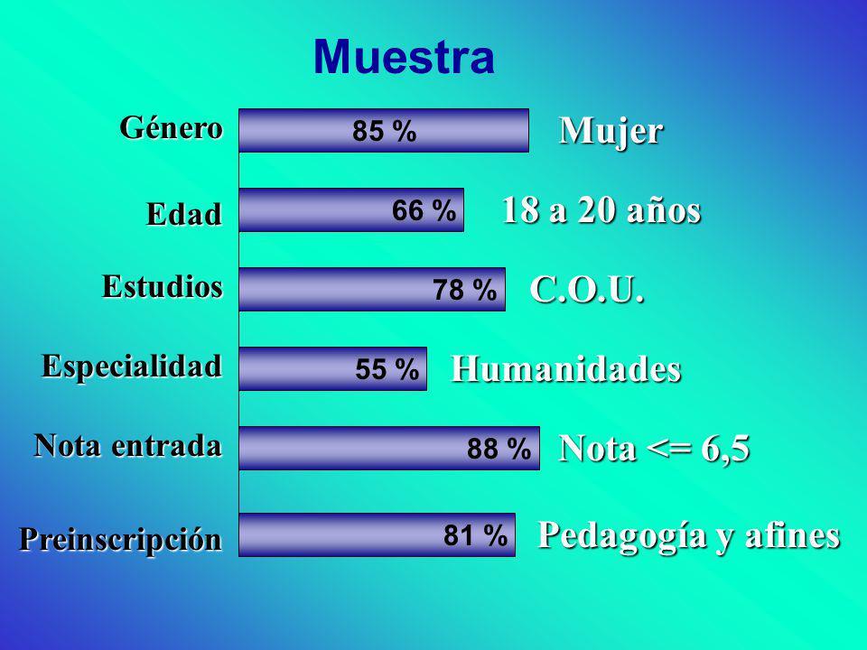 Muestra Mujer 18 a 20 años C.O.U. Humanidades Nota <= 6,5 Pedagogía y afines Género 85 % Preinscripción Notaentrada Nota entrada Especialidad Estudios