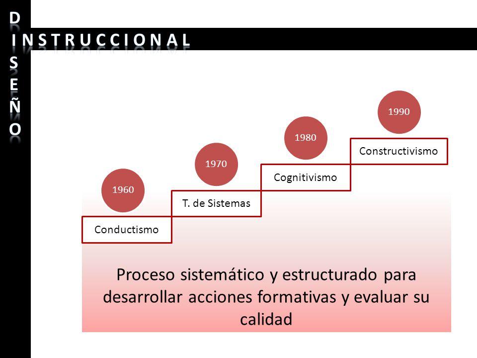 Proceso sistemático y estructurado para desarrollar acciones formativas y evaluar su calidad 1970 Conductismo T. de Sistemas Cognitivismo Constructivi