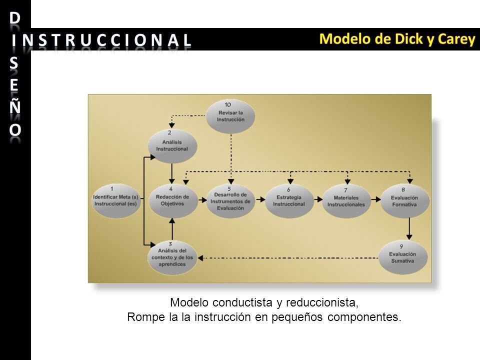 Modelo conductista y reduccionista, Rompe la la instrucción en pequeños componentes.