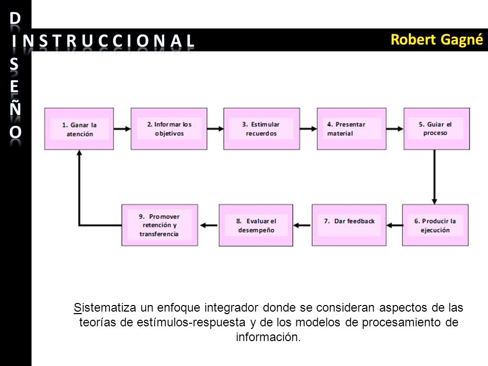 Sistematiza un enfoque integrador donde se consideran aspectos de las teorías de estímulos-respuesta y de los modelos de procesamiento de información.