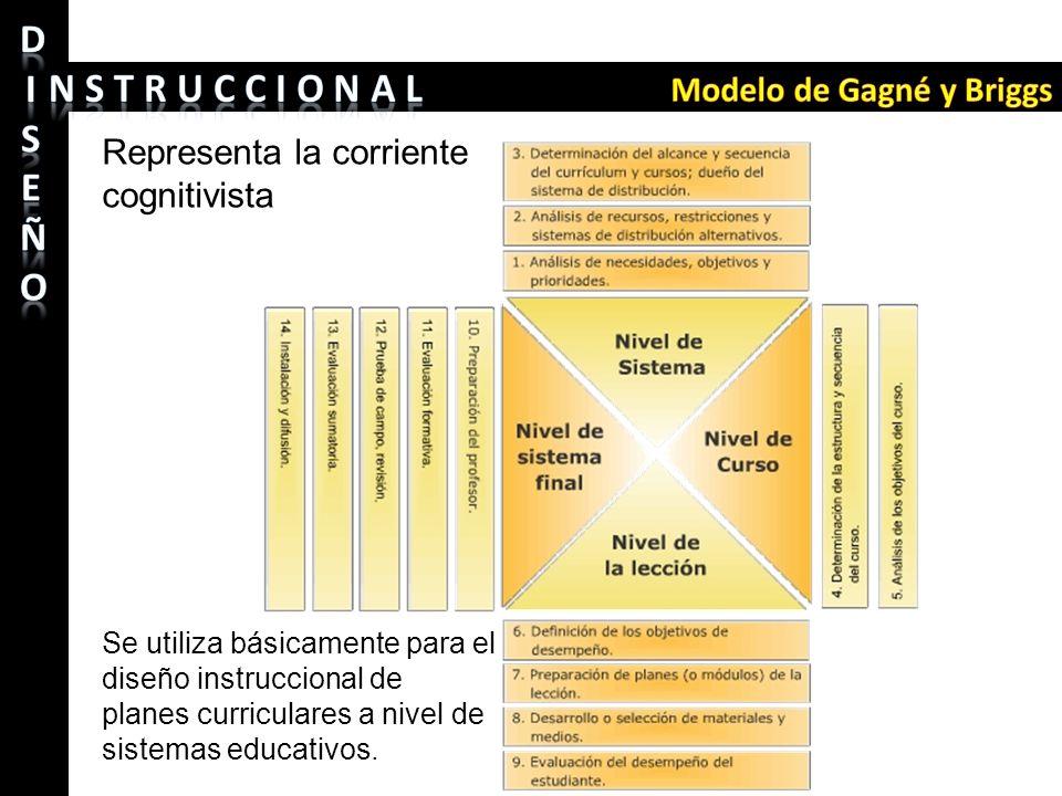 Se utiliza básicamente para el diseño instruccional de planes curriculares a nivel de sistemas educativos. Representa la corriente cognitivista