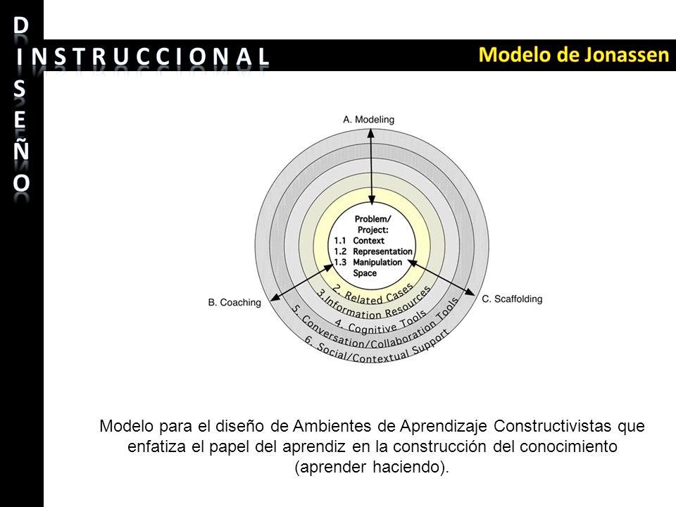 Modelo para el diseño de Ambientes de Aprendizaje Constructivistas que enfatiza el papel del aprendiz en la construcción del conocimiento (aprender ha