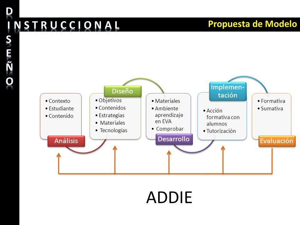 Propuesta de Modelo Contexto Estudiante Contenido Análisis Objetivos Contenidos Estrategias Materiales Tecnologías Diseño Materiales Ambiente aprendiz