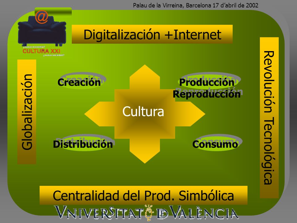 Digitalización +Internet Creación Globalización Distribución Producción Reproducción Consumo Cultura Revolución Tecnológica Centralidad del Prod. Simb